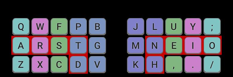 Colemak-DH on a matrix/ortho keyboard